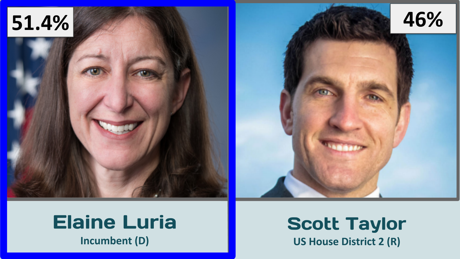 US House District 2 - VA 2020